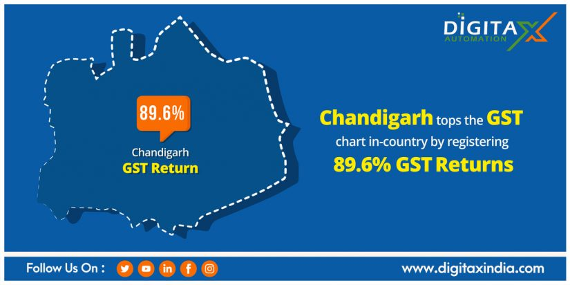 Chandigarh tops the GST chart in-country by registering 89.6% GST returns